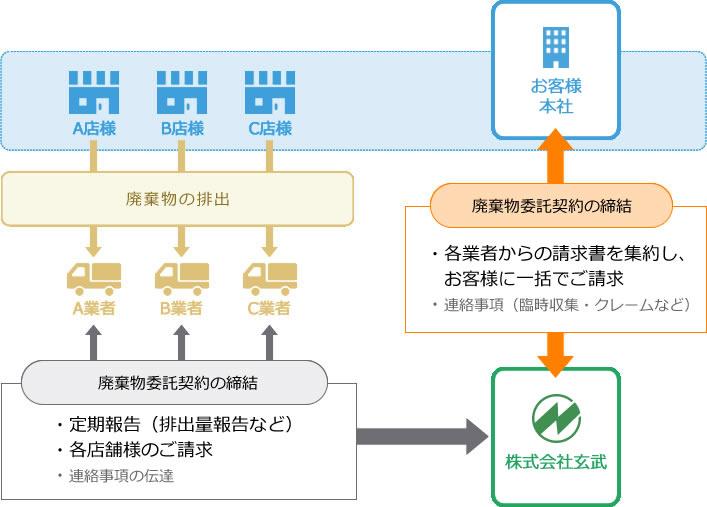 廃棄物管理業のフロー図