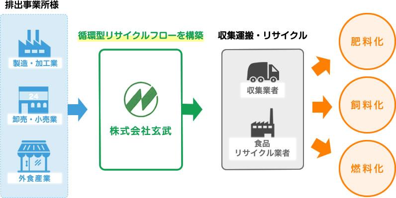 食品廃棄物リサイクルシステムフロー図
