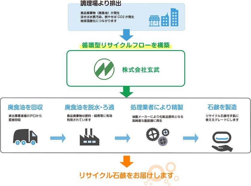 廃食油リサイクルシステムフロー図