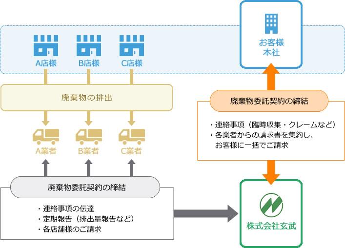 廃棄物一元管理体制の完成イメージ