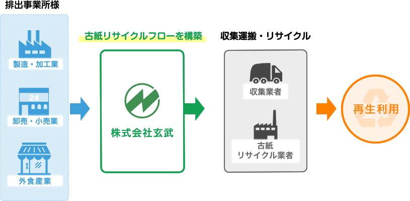 古紙リサイクルシステムフロー図